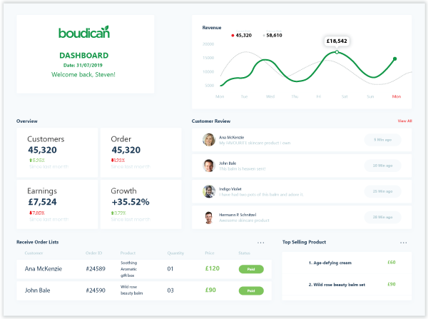 Boudican Organic Marketplace - Save Time With A Performance Dashboard